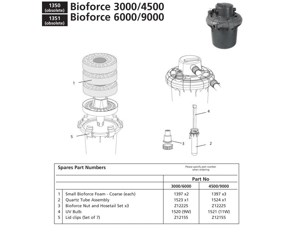 Onderdelen Hozelock Bioforce 3000 & 4500 & 6000 & 9000