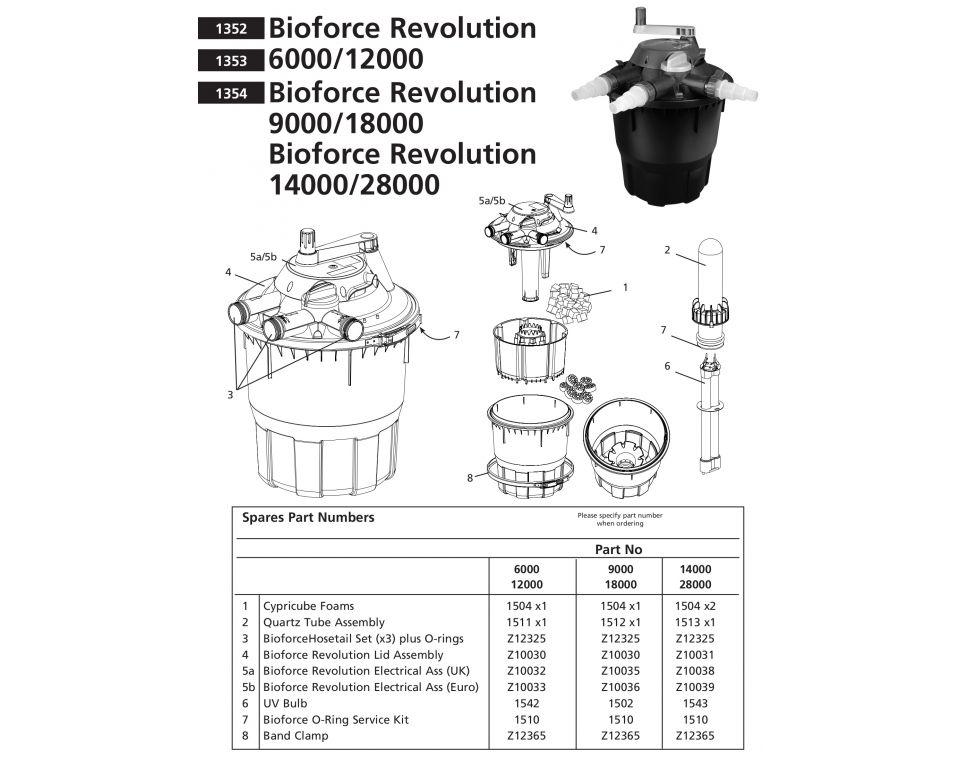 Onderdelen Hozelock Bioforce Revolution - 6000 & 12000 & 9000 & 18000 & 14000 & 28000